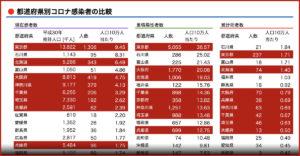 都道府県別コロナ感染者の比較 (アイキャッチ画像)